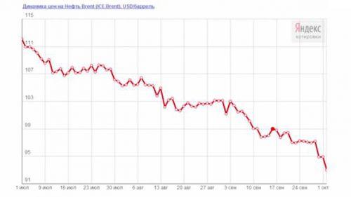 Динамика цен на нефть.png